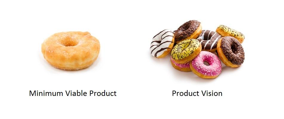 Minimum viabla product vs product vision