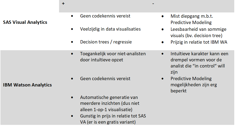 Voor- en nadelen SAS VA en IBW WA_datavisualisatie