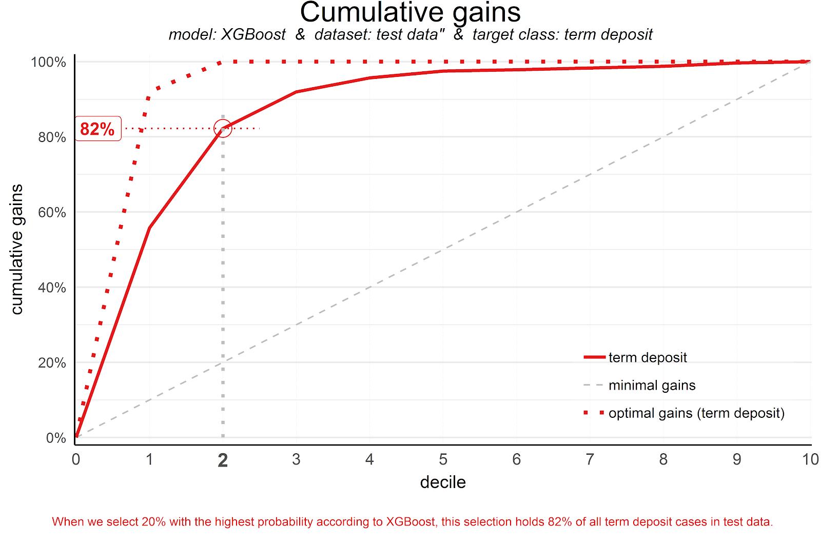 Cumulative gains - modelplot