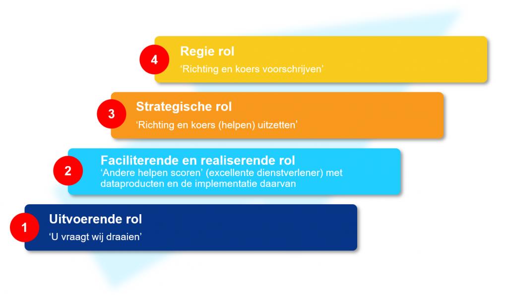 Ambitieniveaus datastrategie