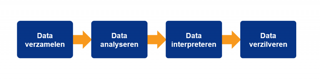 data waardeketen datastrategie